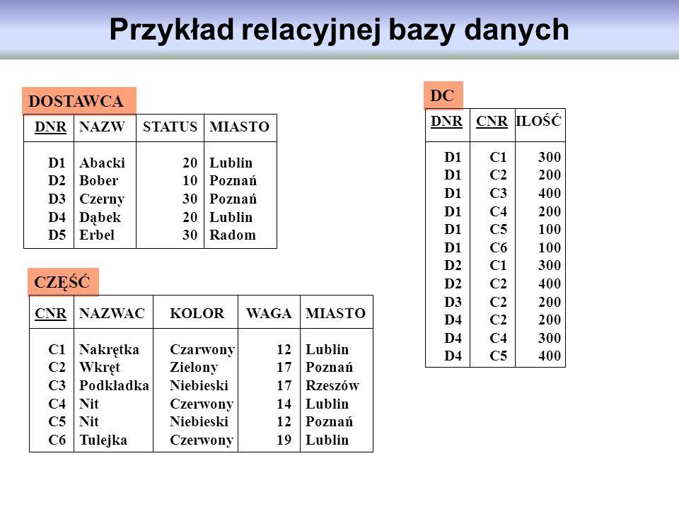 Przykład relacyjnej bazy danych DOSTAWCA CZĘŚĆ DNR D1 D2 D3 D4 D5 NAZW Abacki Bober Czerny Dąbek Erbel STATUS 20 10 30 20 30 MIASTO Lublin Poznań Lubl