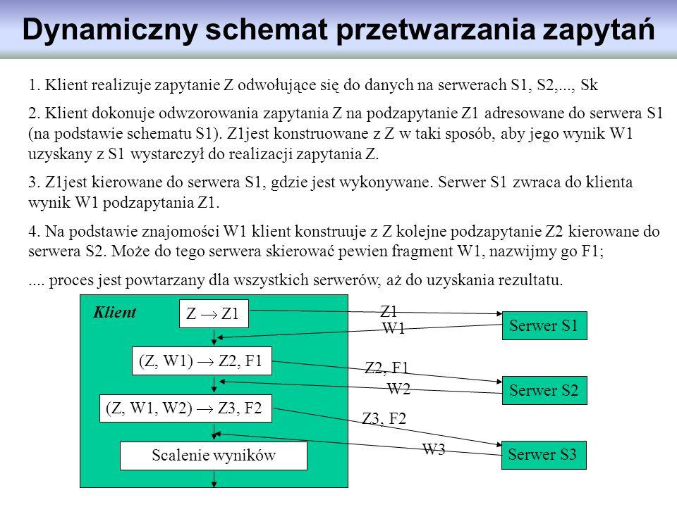 Dynamiczny schemat przetwarzania zapytań 1. Klient realizuje zapytanie Z odwołujące się do danych na serwerach S1, S2,..., Sk 2. Klient dokonuje odwzo