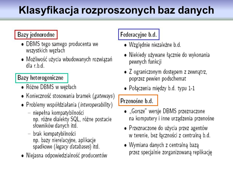 Klasyfikacja rozproszonych baz danych