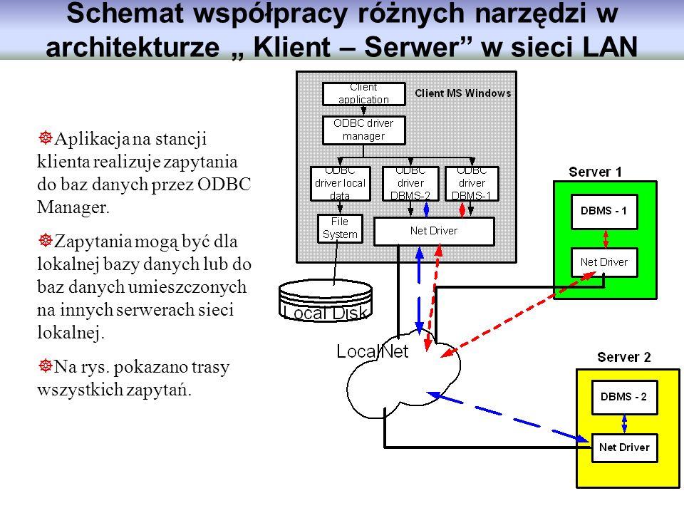 Schemat współpracy różnych narzędzi w architekturze Klient – Serwer w sieci LAN Aplikacja na stancji klienta realizuje zapytania do baz danych przez O