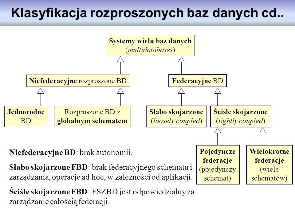 Klasyfikacja rozproszonych baz danych cd.. Systemy wielu baz danych (multidatabases) Niefederacyjne rozproszone BD Rozproszone BD z globalnym schemate