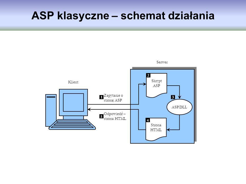ASP klasyczne – schemat działania Klient Serwer Skrypt ASP Zapytanie o stronę ASP Odpowiedź – strona HTML Strona HTML 1 2 4 5 ASP.DLL 3