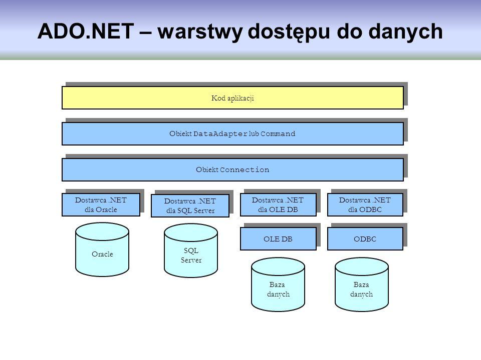 ADO.NET – warstwy dostępu do danych Kod aplikacji Dostawca.NET dla SQL Server Obiekt DataAdapter lub Command Obiekt Connection OLE DB Dostawca.NET dla