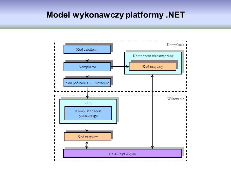 Kod źródłowy Kompilator Kod pośredni IL + metadane Kompilator kodu pośredniego CLR Kod natywny System operacyjny Kompilacja Wykonanie Komponent niezar