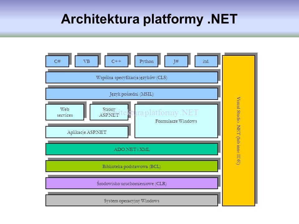 C# VB C++ Python J# itd. Wspólna specyfikacja języków (CLS) Visual Studio.NET (lub inne IDE) Język pośredni (MSIL) Web services Strony ASP.NET Aplikac