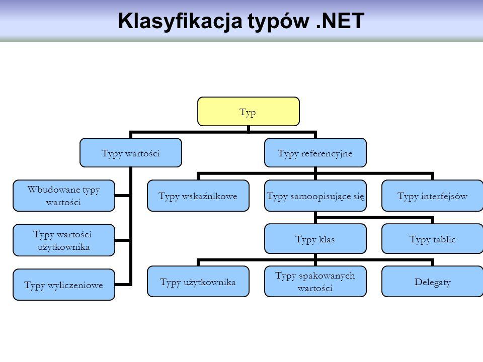 Klasyfikacja typów.NET Typ Typy wartości Wbudowane typy wartości Typy wartości użytkownika Typy wyliczeniowe Typy referencyjne Typy wskaźnikowe Typy s