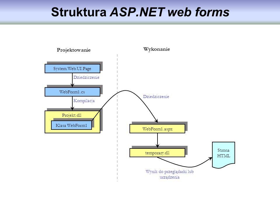 Struktura ASP.NET web forms System.Web.UI.Page WebForm1.cs Klasa WebForm1 Projekt.dll WebForm1.aspx temporary.dll Strona HTML Projektowanie Wykonanie