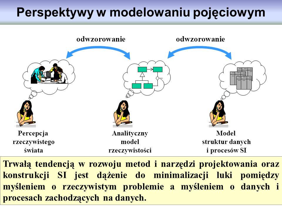 Perspektywy w modelowaniu pojęciowym Percepcja rzeczywistego świata Analityczny model rzeczywistości Model struktur danych i procesów SI... Trwałą ten