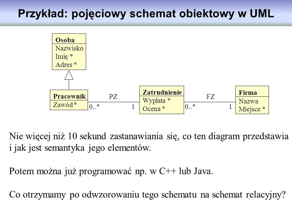 Przykład: pojęciowy schemat obiektowy w UML Firma Nazwa Miejsce * Pracownik Zawód* Osoba Nazwisko Imię * Adres * Zatrudnienie Wypłata * Ocena * FZPZ 0