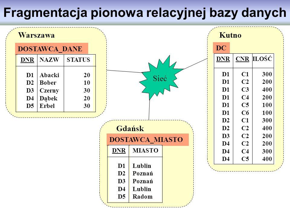Fragmentacja pionowa relacyjnej bazy danych DOSTAWCA_DANE DNR D1 D2 D3 D4 D5 NAZW Abacki Bober Czerny Dąbek Erbel STATUS 20 10 30 20 30 DC DNR D1 D2 D
