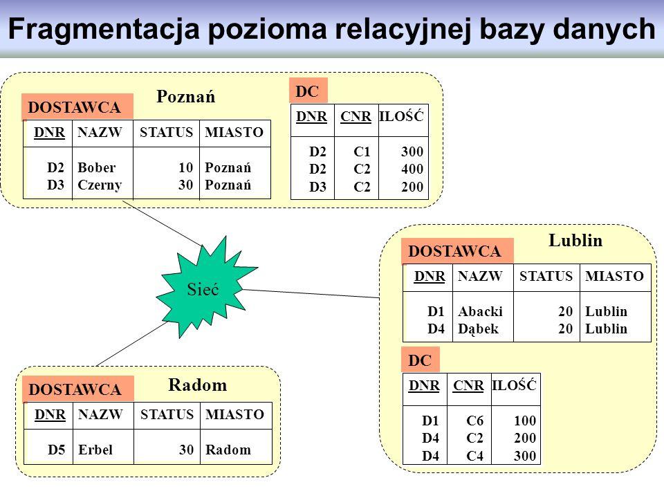 Fragmentacja pozioma relacyjnej bazy danych DOSTAWCA DNR D2 D3 NAZW Bober Czerny STATUS 10 30 MIASTO Poznań DC DNR D2 D3 CNR C1 C2 ILOŚĆ 300 400 200 P