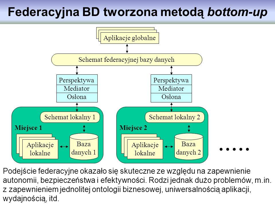 Baza danych 1 Miejsce 1 Schemat lokalny 1 Aplikacje lokalne Baza danych 2 Miejsce 2 Schemat lokalny 2 Aplikacje lokalne Federacyjna BD tworzona metodą