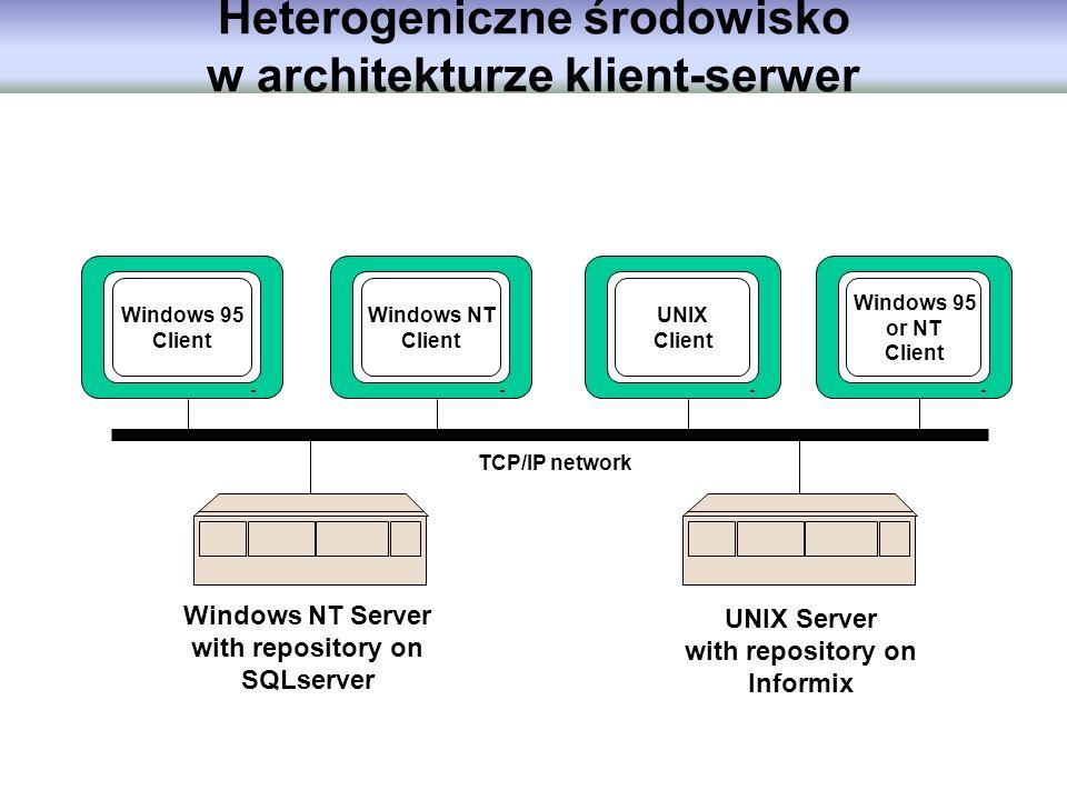 Heterogeniczne środowisko w architekturze klient-serwer TCP/IP network Windows 95 Client Windows NT Client UNIX Client Windows 95 or NT Client Windows