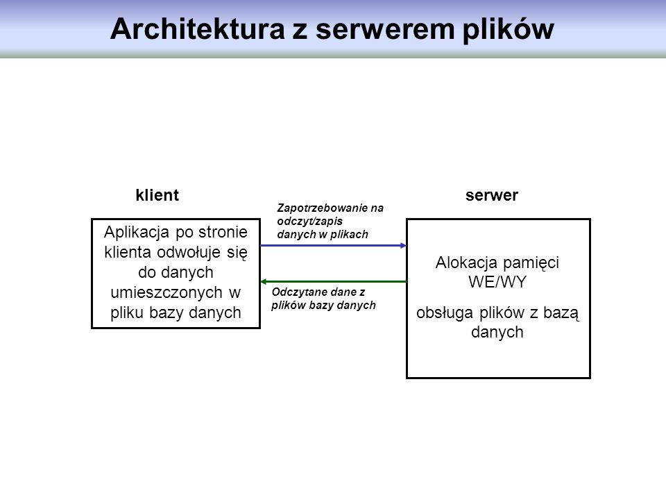 Architektura z serwerem plików Aplikacja po stronie klienta odwołuje się do danych umieszczonych w pliku bazy danych Alokacja pamięci WE/WY obsługa pl