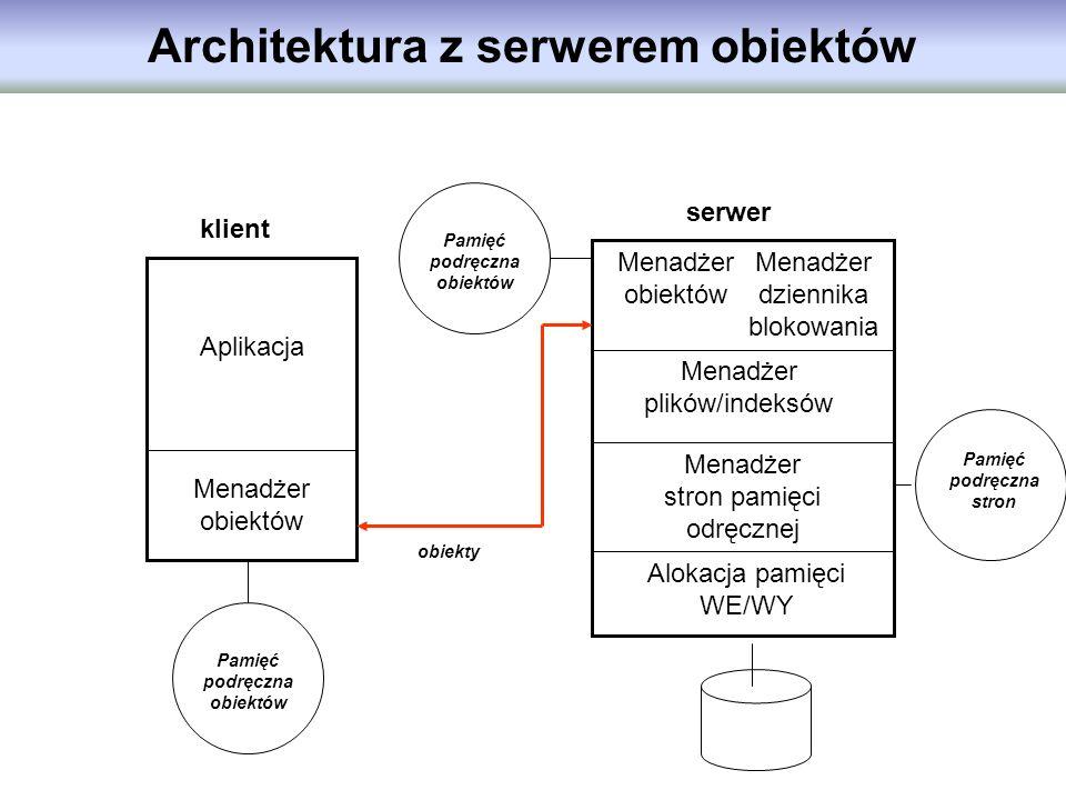 Architektura z serwerem obiektów Menadżer obiektów Aplikacja klient Pamięć podręczna obiektów Menadżer obiektów Menadżer dziennika blokowania Menadżer
