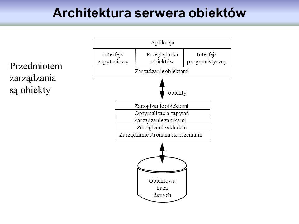 Architektura serwera obiektów obiekty Zarządzanie obiektami Optymalizacja zapytań Zarządzanie zamkami Zarządzanie składem Zarządzanie stronami i kiesz