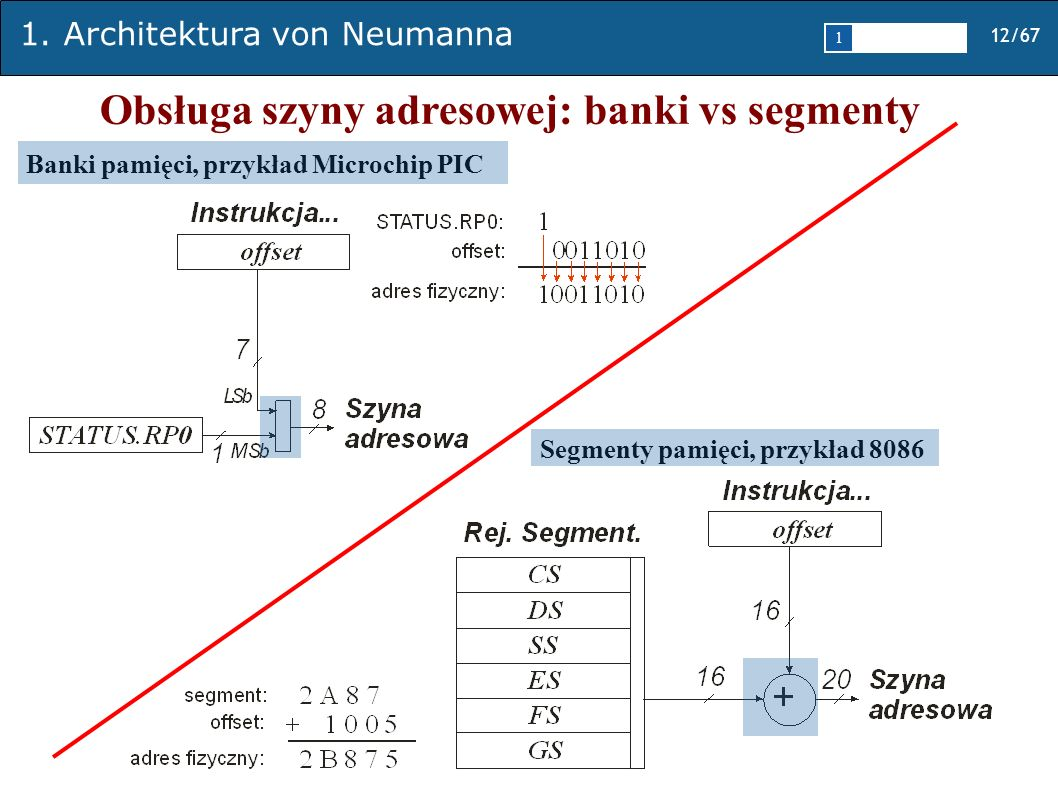 1. Architektura von Neumanna 12/67 1 2345 Obsługa szyny adresowej: banki vs segmenty Banki pamięci, przykład Microchip PIC Segmenty pamięci, przykład
