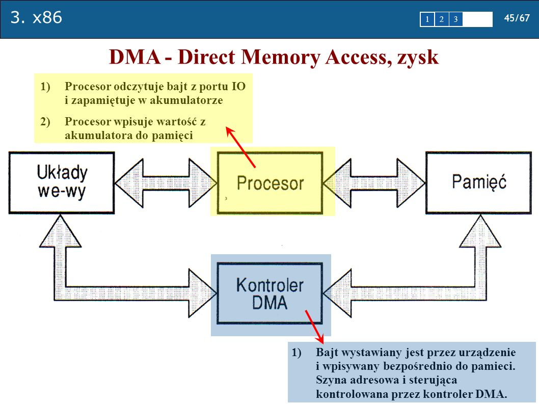 3. x86 45/67 1 2345 DMA - Direct Memory Access, zysk 1)Procesor odczytuje bajt z portu IO i zapamiętuje w akumulatorze 2)Procesor wpisuje wartość z ak