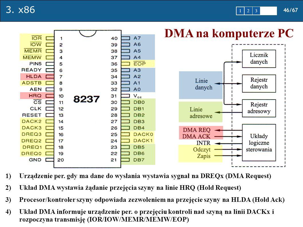3. x86 46/67 1 2345 DMA na komputerze PC 1)Urządzenie per. gdy ma dane do wysłania wystawia sygnał na DREQx (DMA Request) 2)Układ DMA wystawia żądanie