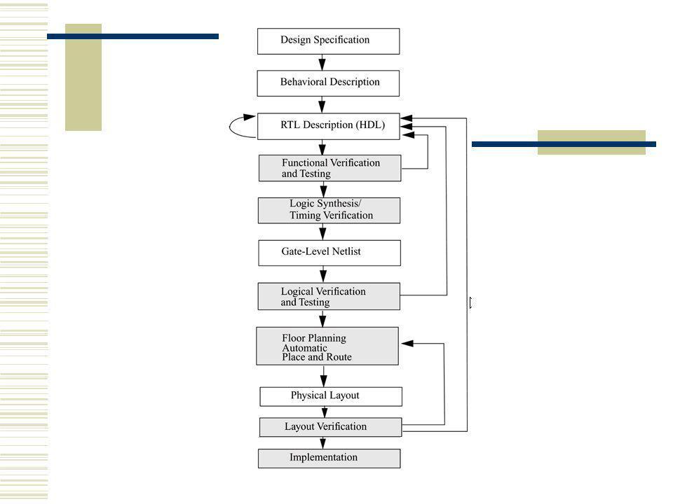 Architektura Część deklaracyjna może obejmować deklaracje stałych, typów, sygnałów, funkcji, komponentów Równoległe instrukcje mogą być przypisaniami sygnałów (styl ścieżki danych), procesami (styl algorytmiczny), instrukcjami mapowania interfejsów komponentów (styl strukturalny)