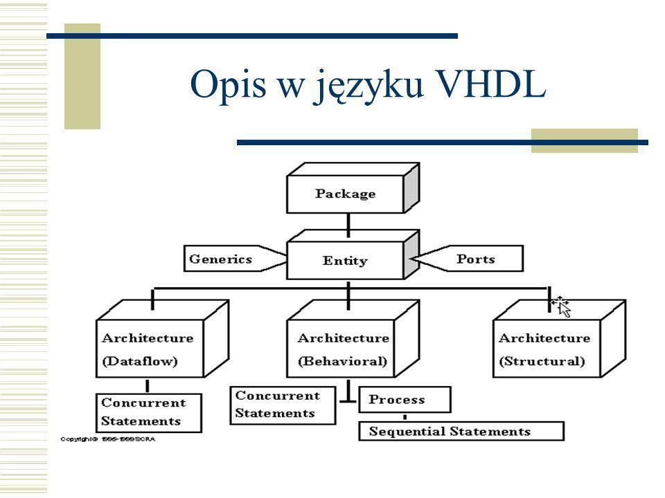 Architektura Jedna jednostka (entity) może mieć wiele architektur Jedna architektura jest zdefiniowana tylko dla jednej jednostki Wybór architektury dla jednostki w konkretnej implementacji rozstrzyga się za sprawą tzw.