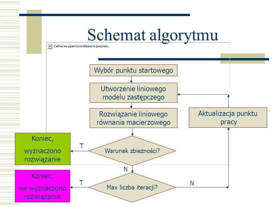 Schemat algorytmu Wybór punktu startowego Utworzenie liniowego modelu zastępczego Rozwiązanie liniowego równania macierzowego Warunek zbieżności? Max