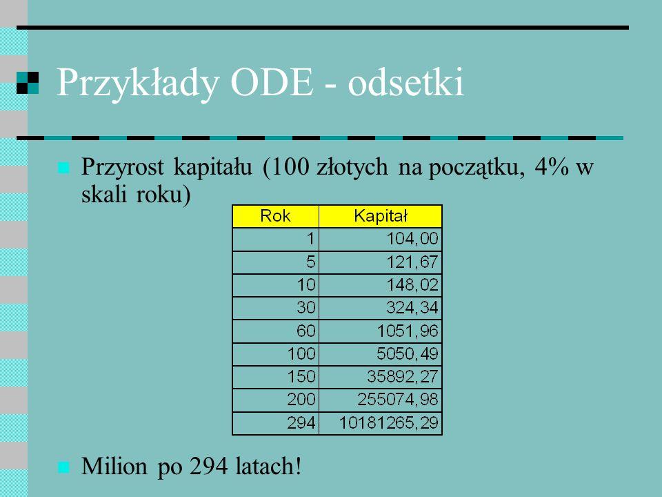 Przykłady ODE - odsetki Przyrost kapitału (100 złotych na początku, 4% w skali roku) Milion po 294 latach!