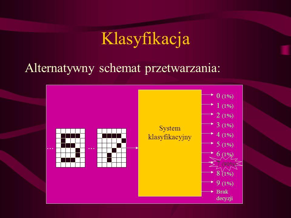 Klasyfikacja Alternatywny schemat przetwarzania: System klasyfikacyjny... 1 (1%) 2 (1%) 3 (1%) 4 (1%) 5 (1%) 6 (1%) 7 (90%) 8 (1%) 0 (1%) 9 (1%) Brak