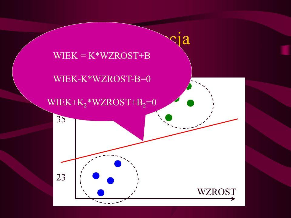 Klasyfikacja WIEK WZROST 35 23 WIEK = K*WZROST+B WIEK-K*WZROST-B=0 WIEK+K 2 *WZROST+B 2 =0