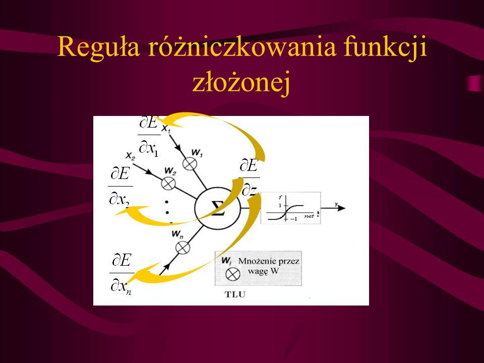 Reguła różniczkowania funkcji złożonej