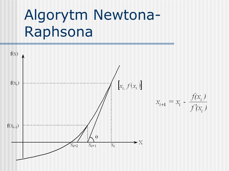 Algorytm Newtona- Raphsona