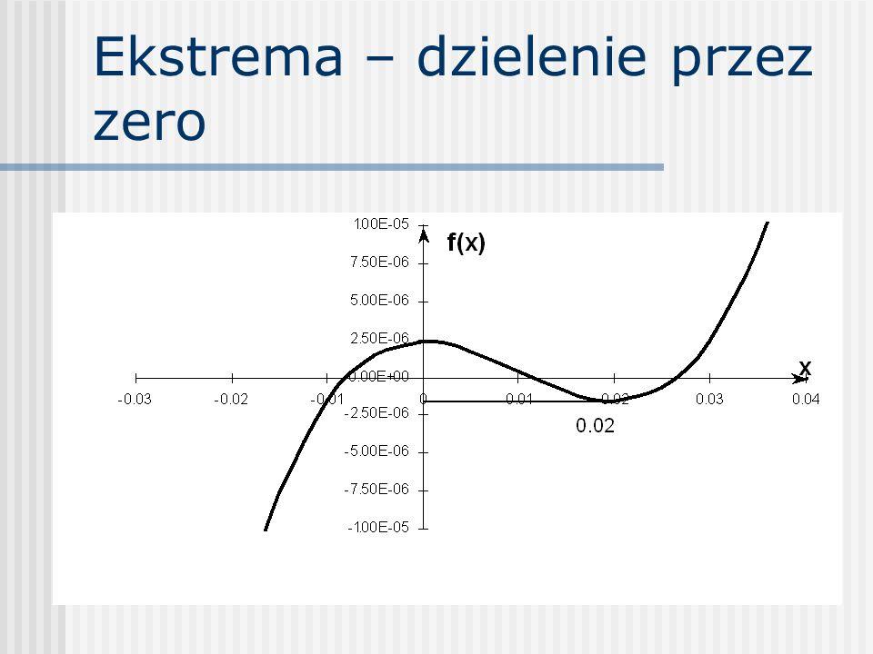 Ekstrema – dzielenie przez zero