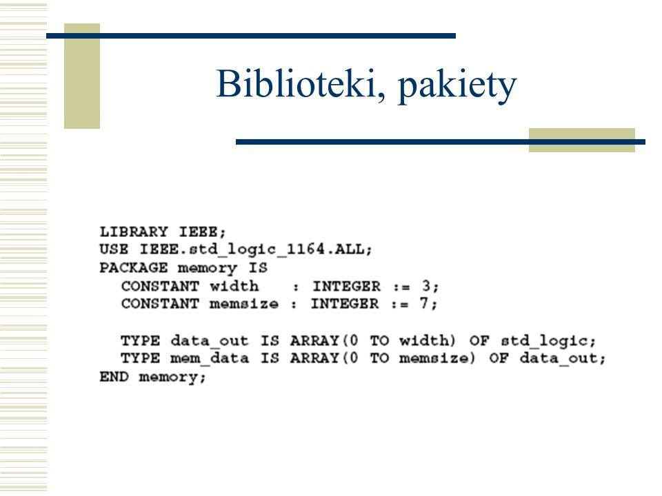 Biblioteki, pakiety