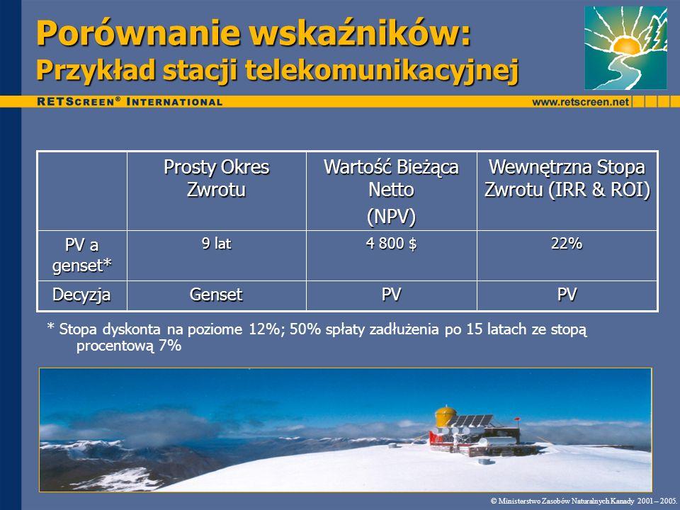 Porównanie wskaźników: Przykład stacji telekomunikacyjnej © Ministerstwo Zasobów Naturalnych Kanady 2001 – 2005. PVPVGensetDecyzja 22% 4 800 $ 9 lat P