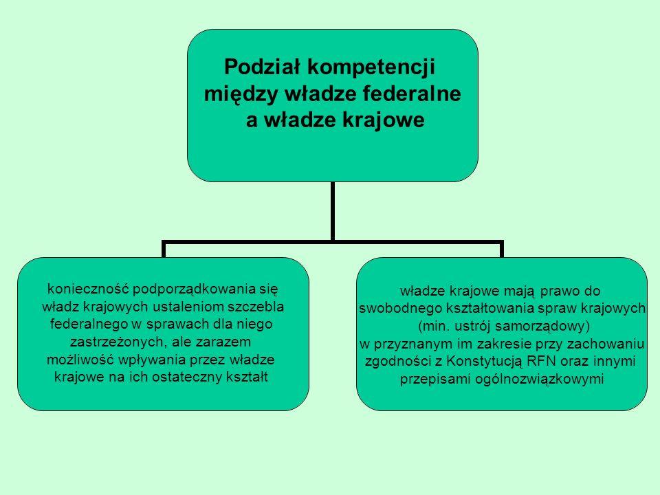 Podział kompetencji między władze federalne a władze krajowe konieczność podporządkowania się władz krajowych ustaleniom szczebla federalnego w sprawa