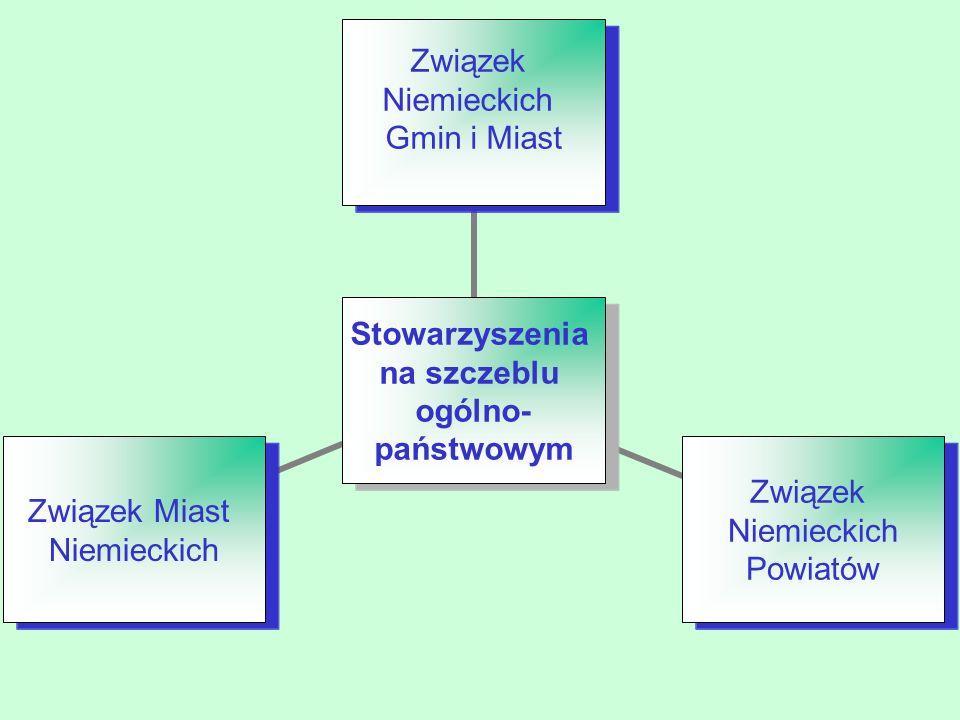Stowarzyszenia na szczeblu ogólno- państwowym Związek Niemieckich Gmin i Miast Związek Niemieckich Powiatów Związek Miast Niemieckich