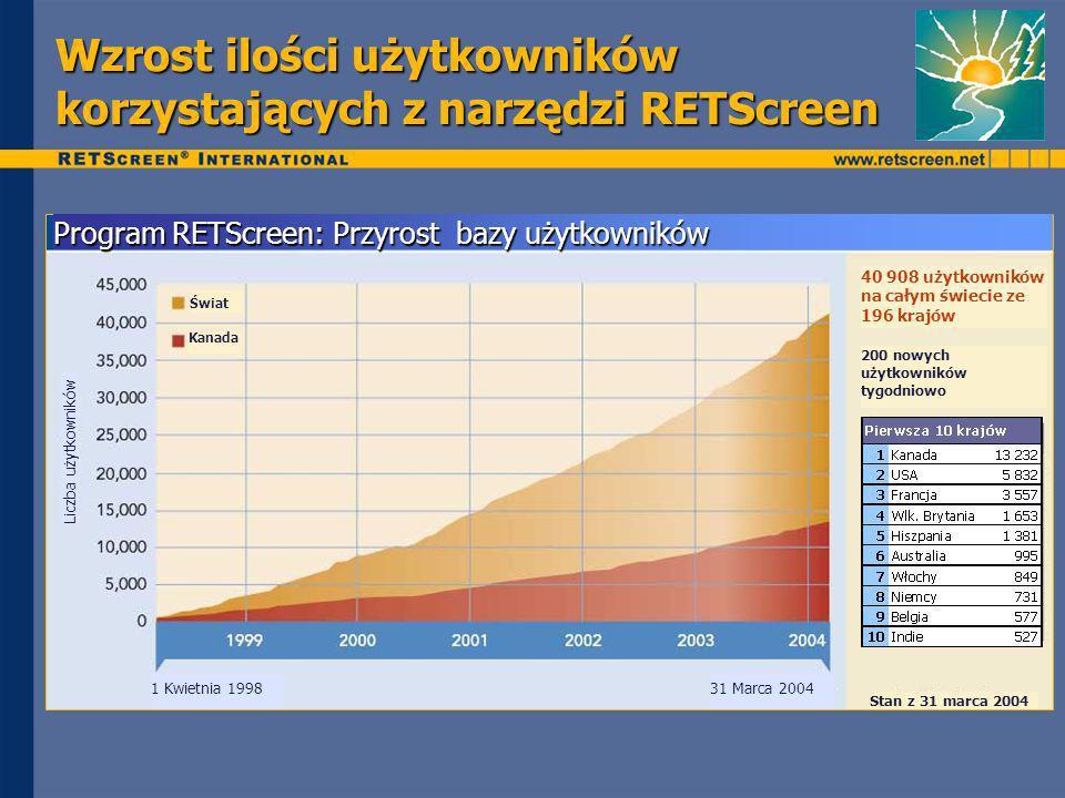 Wzrost ilości użytkowników korzystających z narzędzi RETScreen Liczba użytkowników 1 Kwietnia 199831 Marca 2004 Świat Kanada Program RETScreen: Przyrost bazy użytkowników 40 908 użytkowników na całym świecie ze 196 krajów 200 nowych użytkowników tygodniowo Stan z 31 marca 2004