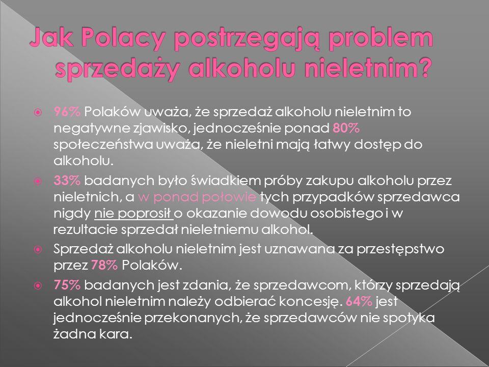 96% Polaków uważa, że sprzedaż alkoholu nieletnim to negatywne zjawisko, jednocześnie ponad 80% społeczeństwa uważa, że nieletni mają łatwy dostęp do