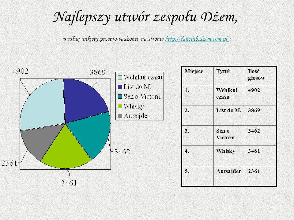 Najlepszy utwór zespołu Dżem, według ankiety przeprowadzonej na stronie http://fanclub.dzem.com.pl :http://fanclub.dzem.com.pl MiejsceTytułIlość głosó