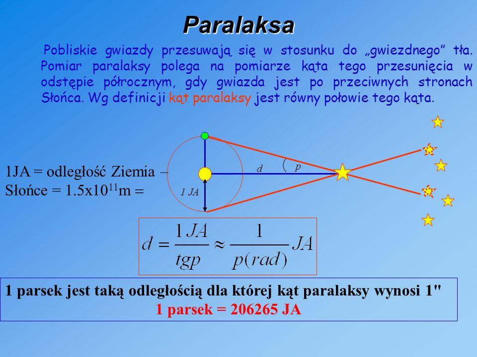 Paralaksa Pobliskie gwiazdy przesuwają się w stosunku do gwiezdnego tła.