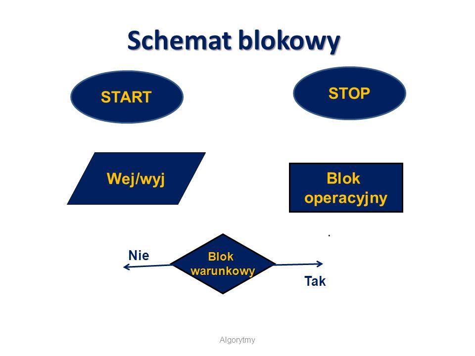 Algorytmy Schemat blokowy START STOP Wej/wyj. Blok operacyjny Blokwarunkowy Tak Nie