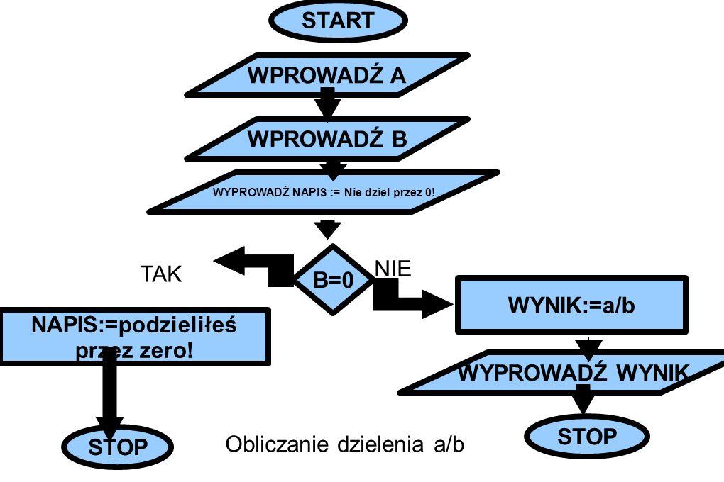 START WYNIK:=a/b WYPROWADŹ WYNIK STOP WYPROWADŹ NAPIS := Nie dziel przez 0! NAPIS:=podzieliłeś przez zero! B=0 WPROWADŹ A WPROWADŹ B TAK NIE Obliczani