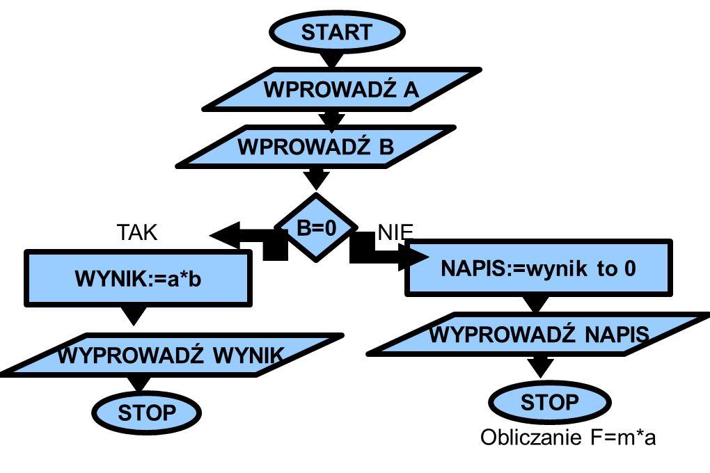 START WYNIK:=a*b WYPROWADŹ WYNIK STOP WYPROWADŹ NAPIS NAPIS:=wynik to 0 B=0 WPROWADŹ A WPROWADŹ B TAKNIE Obliczanie F=m*a