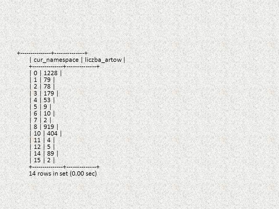 +---------------+--------------+ | cur_namespace | liczba_artow | +---------------+--------------+ | 0 | 1228 | | 1 | 79 | | 2 | 78 | | 3 | 179 | | 4 | 53 | | 5 | 9 | | 6 | 10 | | 7 | 2 | | 8 | 919 | | 10 | 404 | | 11 | 4 | | 12 | 5 | | 14 | 89 | | 15 | 2 | +---------------+--------------+ 14 rows in set (0.00 sec)