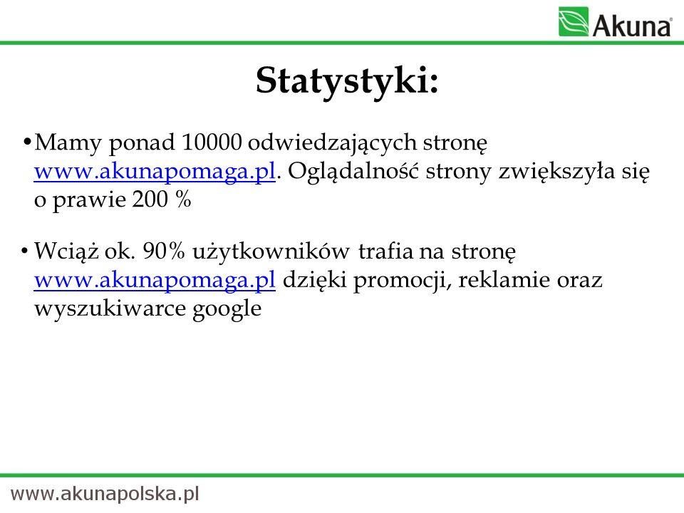 Mamy ponad 10000 odwiedzających stronę www.akunapomaga.pl. Oglądalność strony zwiększyła się o prawie 200 % www.akunapomaga.pl Wciąż ok. 90% użytkowni