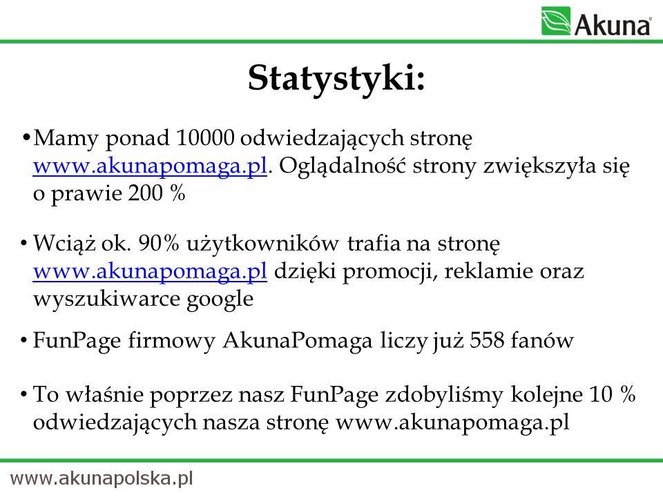 Mamy ponad 10000 odwiedzających stronę www.akunapomaga.pl. Oglądalność strony zwiększyła się o prawie 200 % www.akunapomaga.pl FunPage firmowy AkunaPo