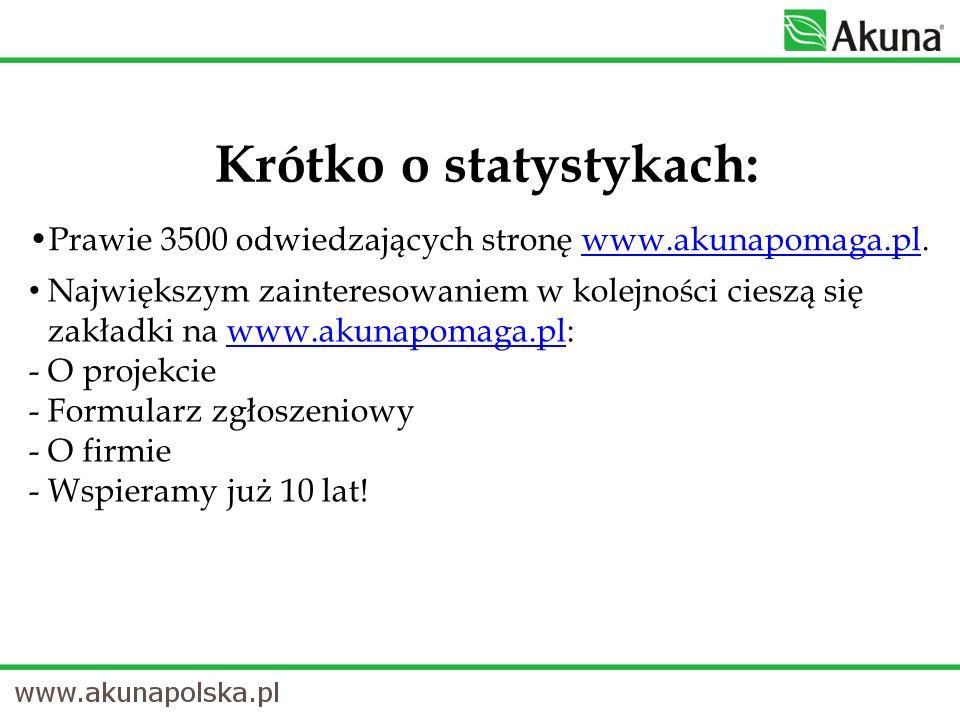 Krótko o statystykach: Prawie 3500 odwiedzających stronę www.akunapomaga.pl.www.akunapomaga.pl Największym zainteresowaniem w kolejności cieszą się za