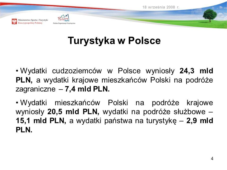 4 Wydatki cudzoziemców w Polsce wyniosły 24,3 mld PLN, a wydatki krajowe mieszkańców Polski na podróże zagraniczne – 7,4 mld PLN. Wydatki mieszkańców
