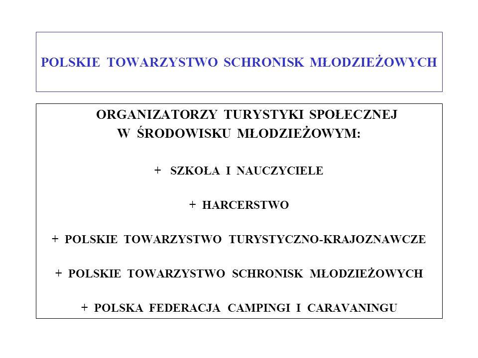 POLSKIE TOWARZYSTWO SCHRONISK MŁODZIEŻOWYCH ORGANIZATORZY TURYSTYKI SPOŁECZNEJ W ŚRODOWISKU MŁODZIEŻOWYM: + SZKOŁA I NAUCZYCIELE + HARCERSTWO + POLSKI