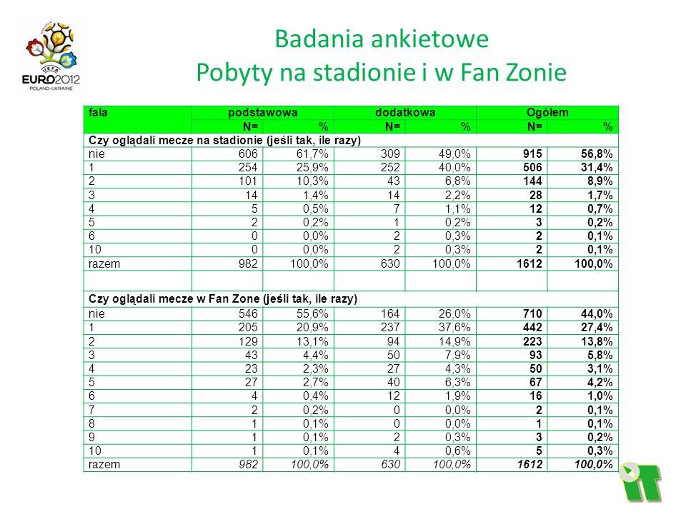 Badania ankietowe Pobyty na stadionie i w Fan Zonie falapodstawowadodatkowaOgółem N=% % % Czy oglądali mecze na stadionie (jeśli tak, ile razy) nie606
